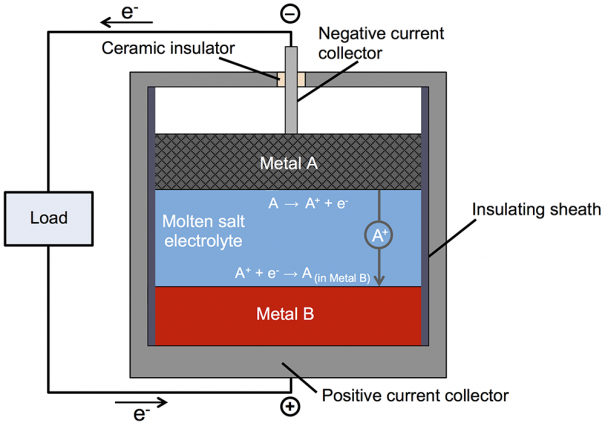 Bringing Molten Batteries to Large-Scale Energy Storage ...