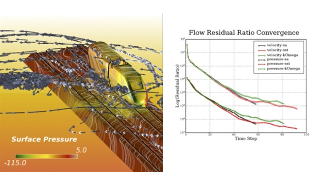 Choosing the Right Turbulence Model for Your CFD Simulation