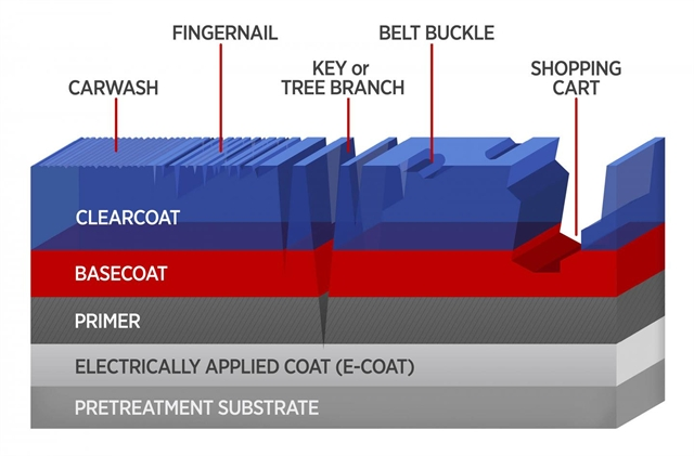 More Than Scratching The Surface To Improve Auto Coatings