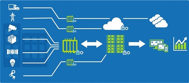 Edge Processing Allows For Faster Decision Making On The