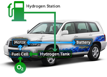 hydrogen powered cars coming to a highway near you. Black Bedroom Furniture Sets. Home Design Ideas