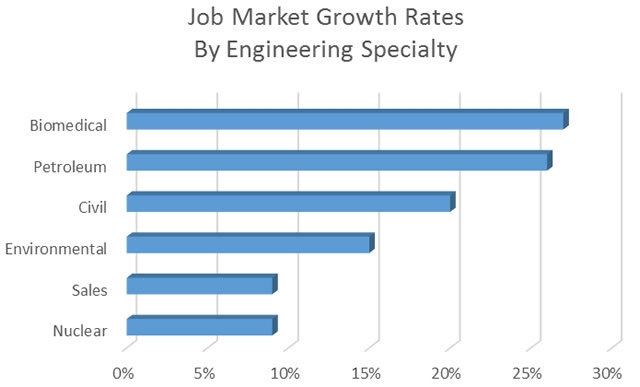 6 Engineering Fields With High Growth Gt Engineering Com
