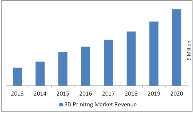 market analysis for 3d printer Get latest market research reports on dental 3d printer industry analysis and market report on dental 3d printer is a syndicated market report, published as global dental 3d printer market insights, forecast to 2025.