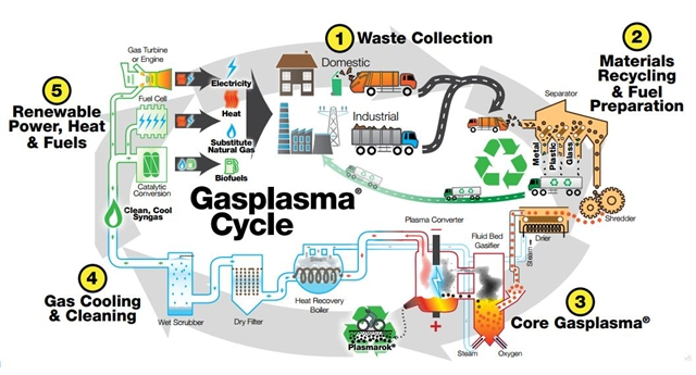 Plasma Process Turns Garbage Into Energy Gt Engineering Com