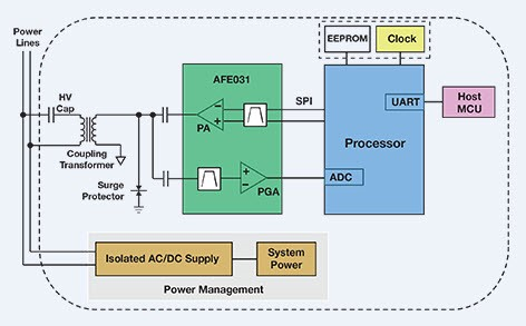 Designing Smart Metering for Utilities Consider System on